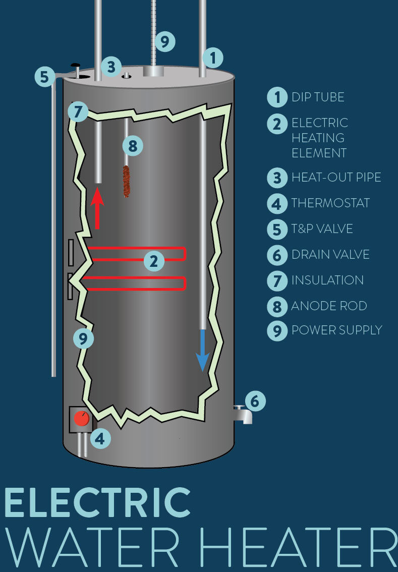 How Electric Water Heaters Work